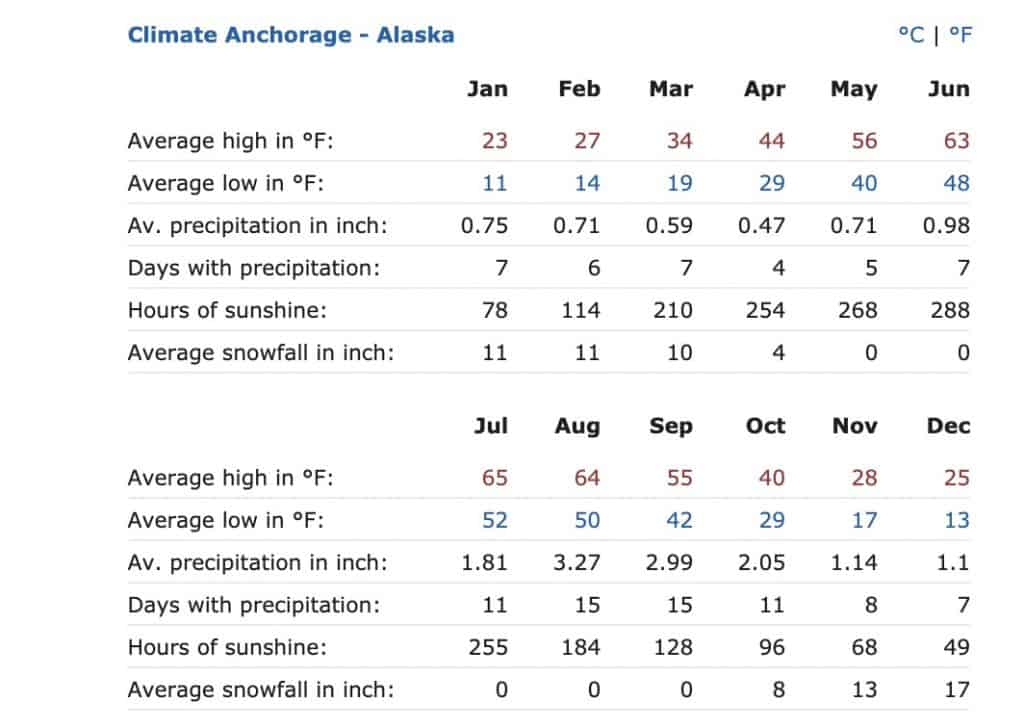 Anchorage Weather in winter